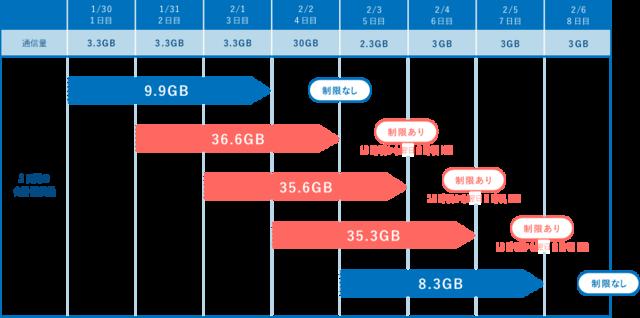 3日間10GBまでの速度制限イメージ.png