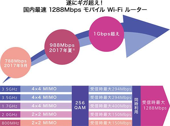 ドコモ1.2Gbps超えの速度イメージ.jpg