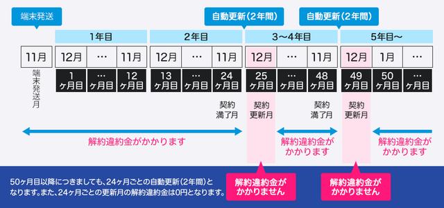 2年プランの違約金(解約金)【GMOとくとくBB】.png