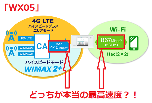 867Mbps、440Mbpsどっちが最高速度?「WX05」.png