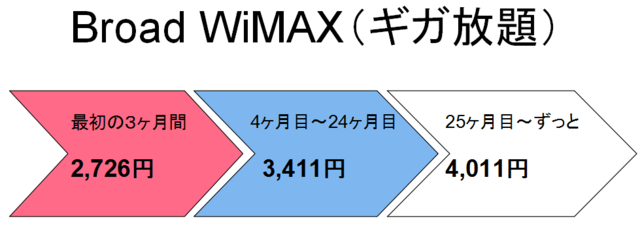 「Broad WiMAX」ギガ放題支払い矢印.PNG