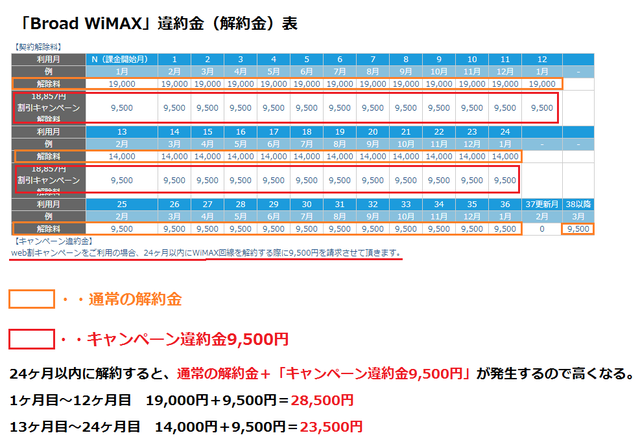 「Broad WiMAX」違約金(解約金).png