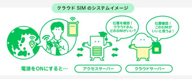 「クラウドwifi」「クラウドSIM」、アクセスサーバー、地球.png