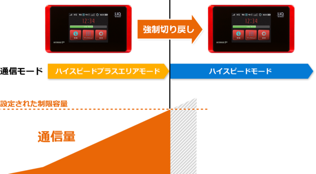 「WX05」「ワンタイムHS+A」に通信量カウンタとの連動機能.png