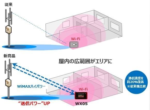 「WX05」ハイパワー基地局との電波イメージ.jpg