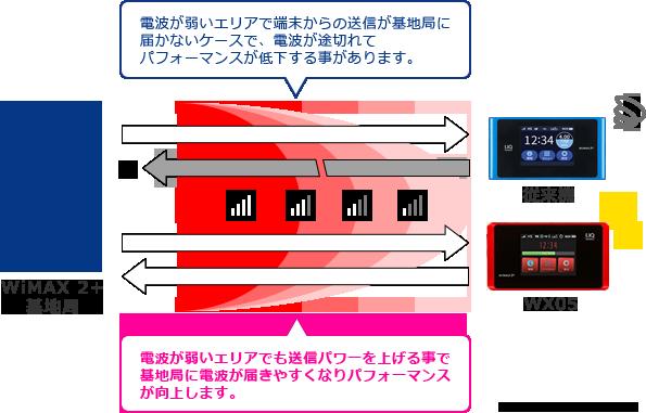 「WX05」ハイパワー対応の電波イメージ.png