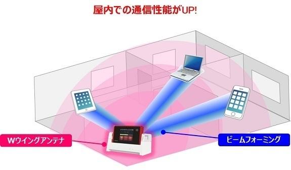 「WX05」ビームフォーミングで狙い撃ち.jpg