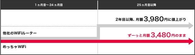 めっちゃWiFi料金表矢印.jpg