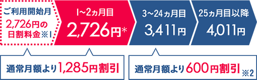 「Broad WiMAX」ギガ放題金額矢印.png
