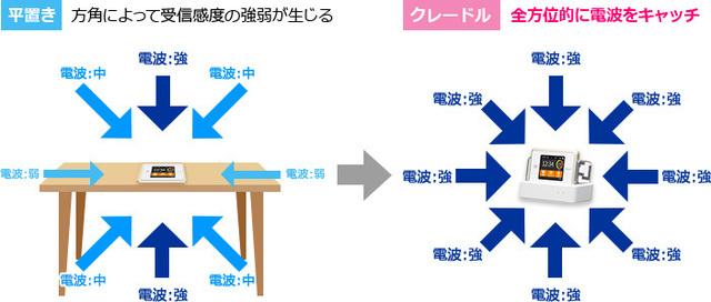 クレードルで電波受信が強くなり通信安定.jpg