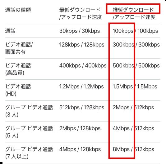 スカイプ必要速度表.png