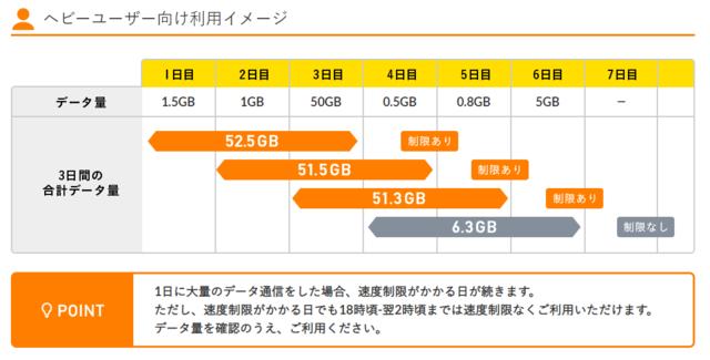 ヘビーユーザのギガ放題3日間で10GB.PNG