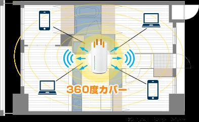 ホームルーターL02、家の中で電波飛ばす.png