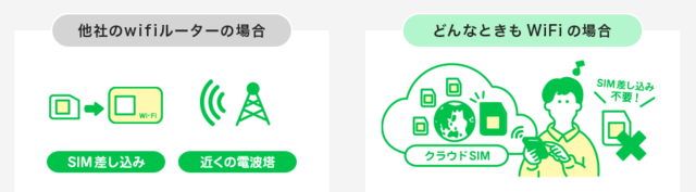 他社Wi-Fiルーター→「どんなときもWiFi」は違う.PNG