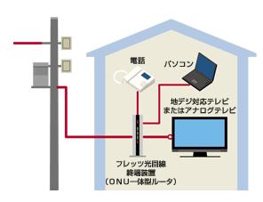 光回線、電柱、電線から自宅へ.PNG