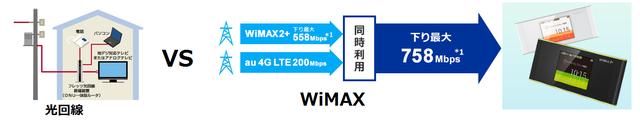 光回線VSWiMAX.png