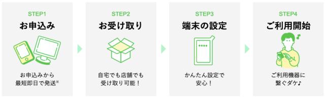 利用までの4つのステップ「どんなときもWiFi」.png