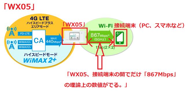 回答「WX05」867Mbpsの意味.png