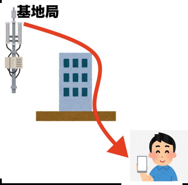 基地局から電波回り込む→男性スマホ.png