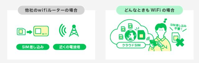 従来SIM挿す→「どんなときもWiFi」SIM不要.png