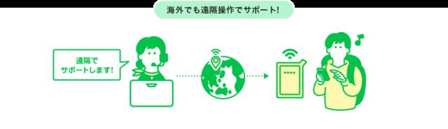 海外、遠隔操作サポート.png