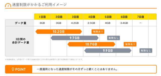 速度制限がかかるイメージ(1Mbps).PNG