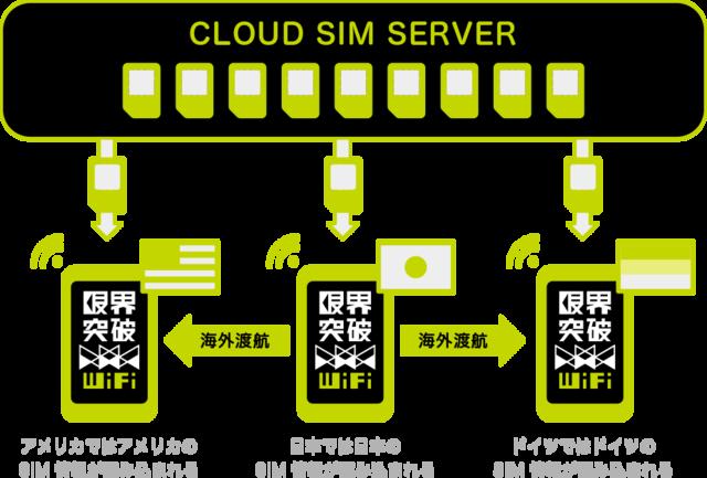 限界突破WiFi、「クラウドSIM」.png