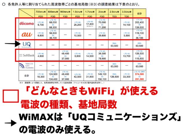 電波の種類、基地局数、総務省の資料より.png