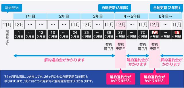 3年プラン違約金(解約金).png