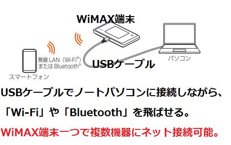 USBケーブルでノートパソコンに接続しながら、「Wi-Fi」や「Bluetooth」を飛ばせる。.png
