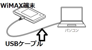 USBケーブル接続(WiMAX、ノートパソコン).png