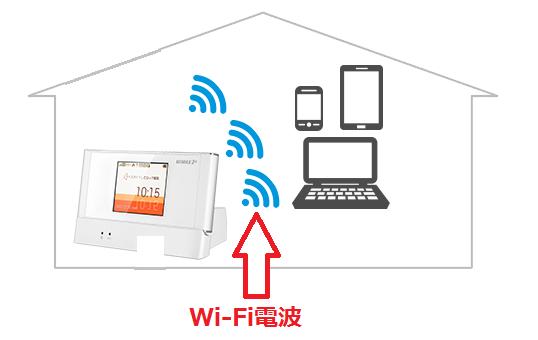Wi-Fi電波を飛ばしてパソコン、スマホ、タブレットが受信してネット接続.png