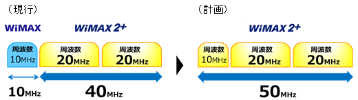 WiMAX周波数の有効利用.PNG