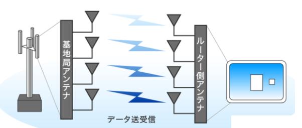 WiMAX基地局から電波の送受信.png