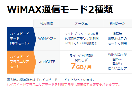 WiMAX通信モード2種(囲いなし).png